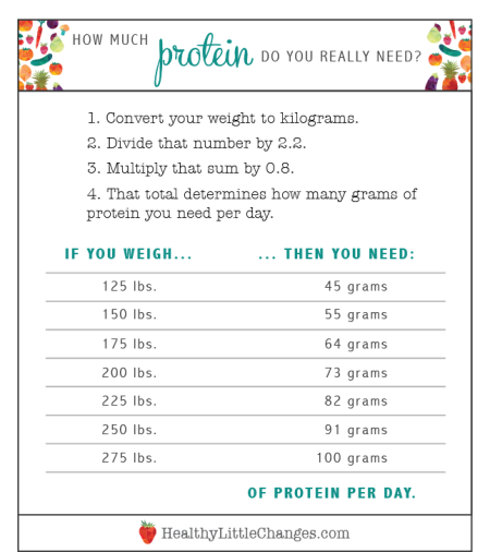 How much protein do you really need? The facts, from HealthyLittleChanges.com